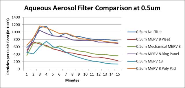 comparison-filters-0.5um-revised