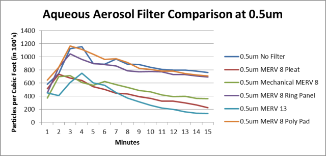 comparison-filters-0.5um-revised