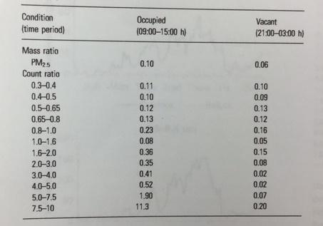 indoor-air-counts-school